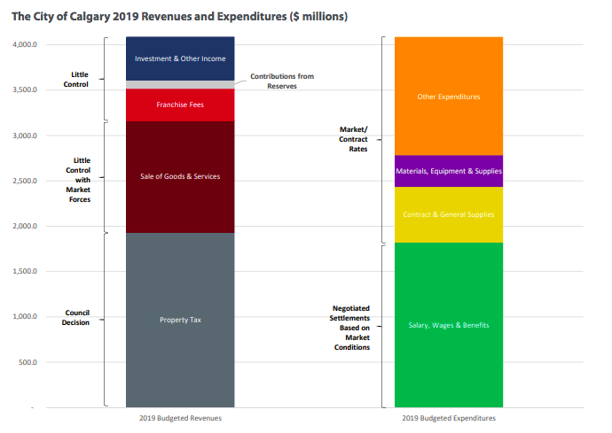 Calgary revenue and expenditure
