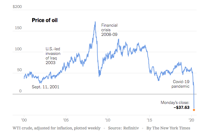 Crude oil price movement